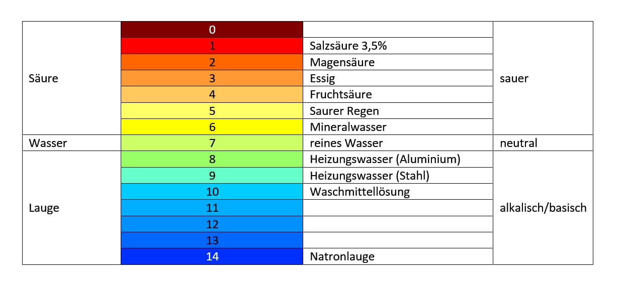 pH Wert messen